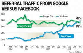 fb-vuot-goolge-ve-tam-anh-huong-voi-referral-traffic